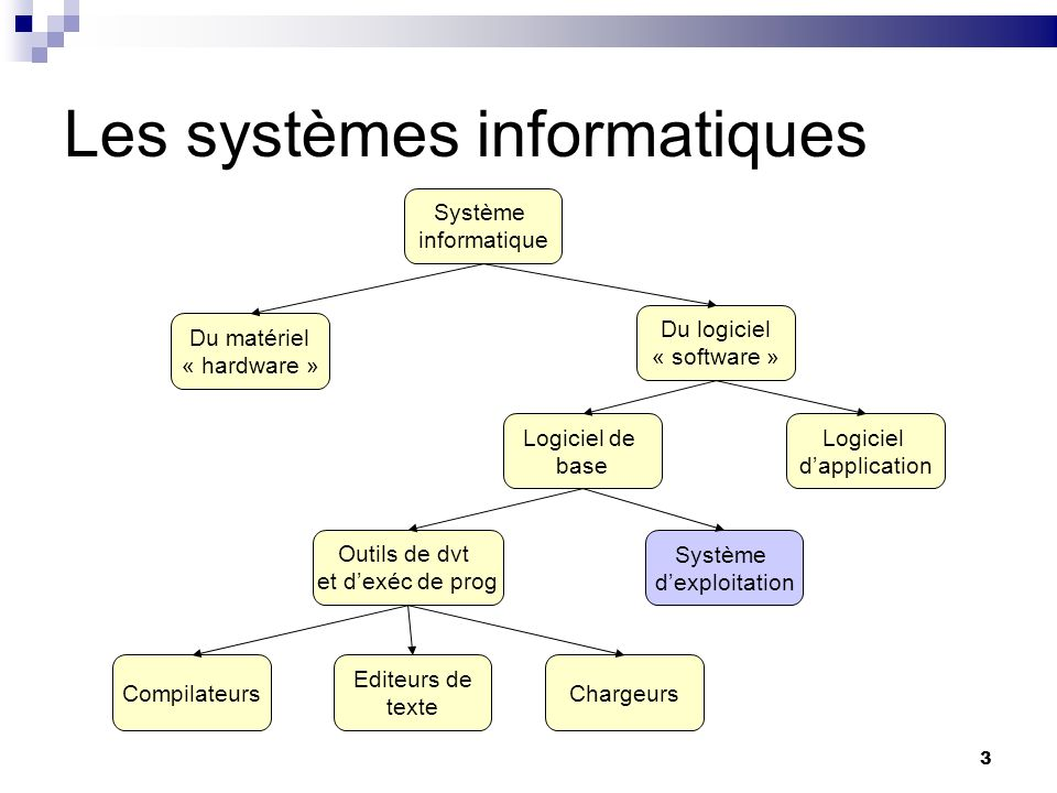 3 Les systèmes informatiques Système informatique Du matériel « hardware » Du logiciel « software » Logiciel de base Logiciel dapplication Outils de d