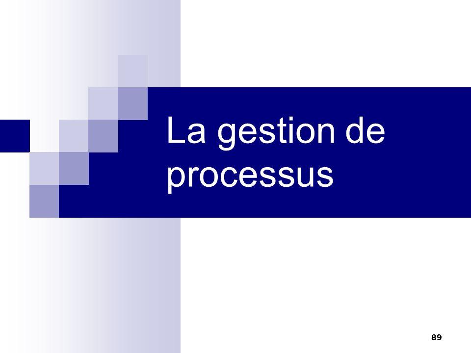 89 La gestion de processus