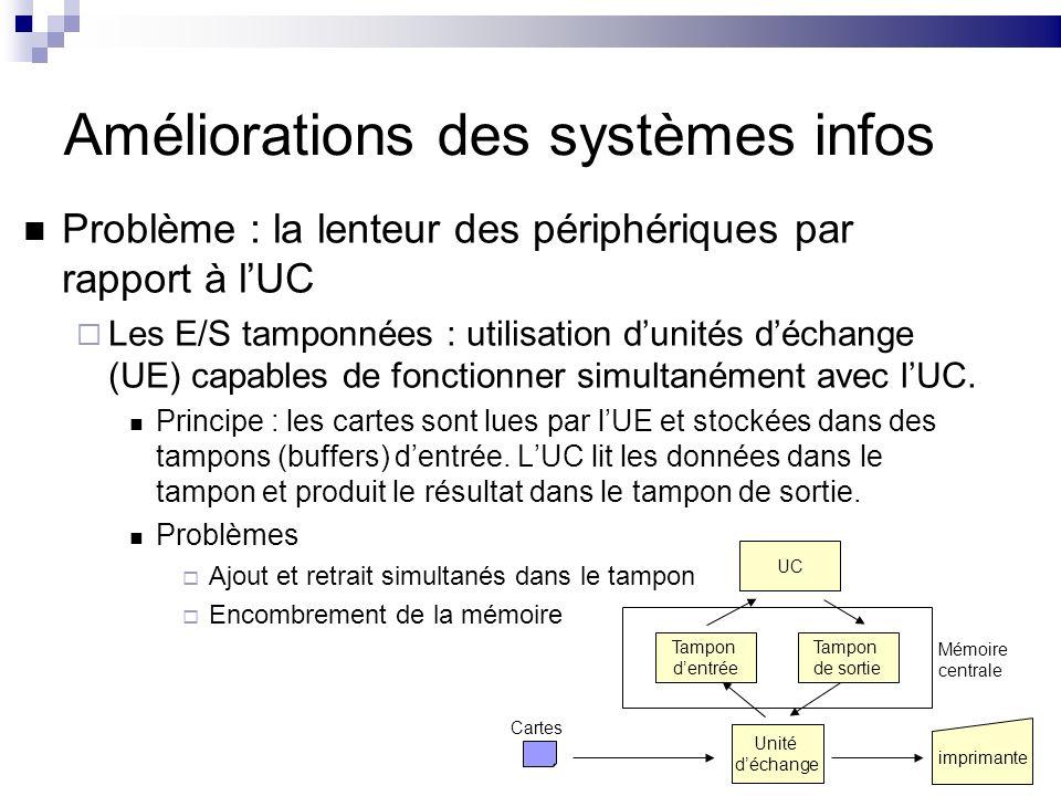 10 Améliorations (suite) Les E/S spoolées Principe : Tampons en mémoire secondaire Problème : lUC est contrainte dattendre la terminaison des opérations dE/S Solution : la multi-programmation Quand lUC se trouve en attente dE/S, elle suspend le programme en cours et reprend lexécution dun autre programme.