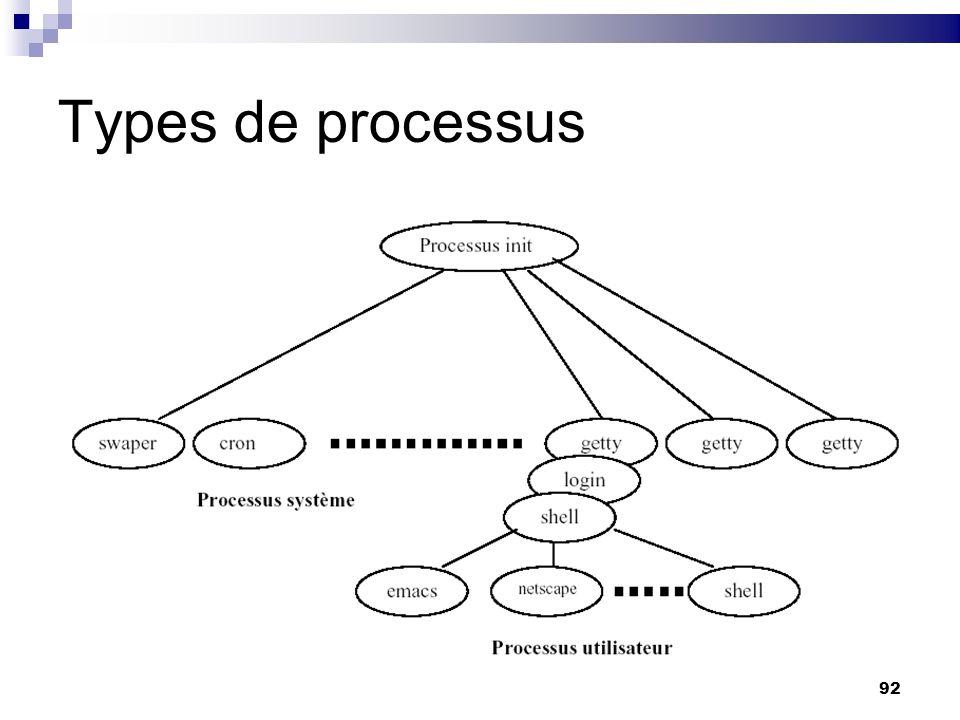 92 Types de processus