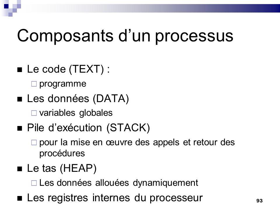 93 Composants dun processus Le code (TEXT) : programme Les données (DATA) variables globales Pile dexécution (STACK) pour la mise en œuvre des appels