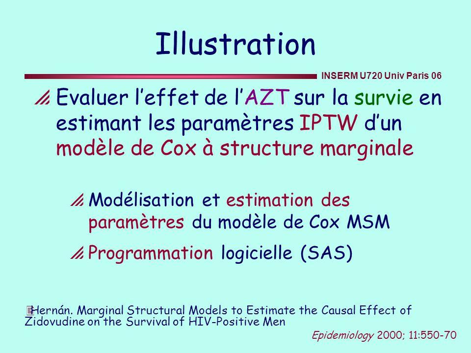 Illustration Evaluer leffet de lAZT sur la survie en estimant les paramètres IPTW dun modèle de Cox à structure marginale Modélisation et estimation d