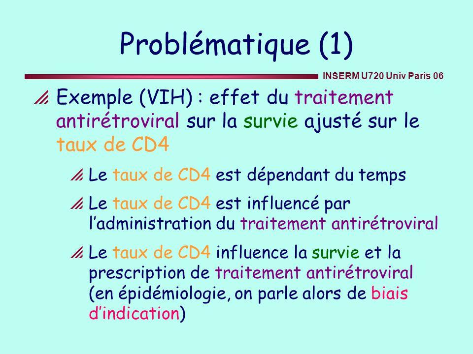 INSERM U720 Univ Paris 06 Problématique (2) Estimation de leffet dun facteur dépendant du temps (exposition, traitement), ajusté sur des covariables, quand une des covariables : est dépendante du temps prédit lévénement mais aussi les valeurs du facteur étudié (1) est influencée par les valeurs antérieures du facteur (2) Cette covariable est un facteur de confusion (confounder)
