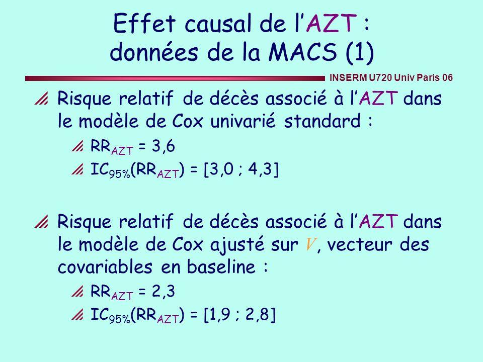 INSERM U720 Univ Paris 06 Effet causal de lAZT : données de la MACS (1) Risque relatif de décès associé à lAZT dans le modèle de Cox univarié standard