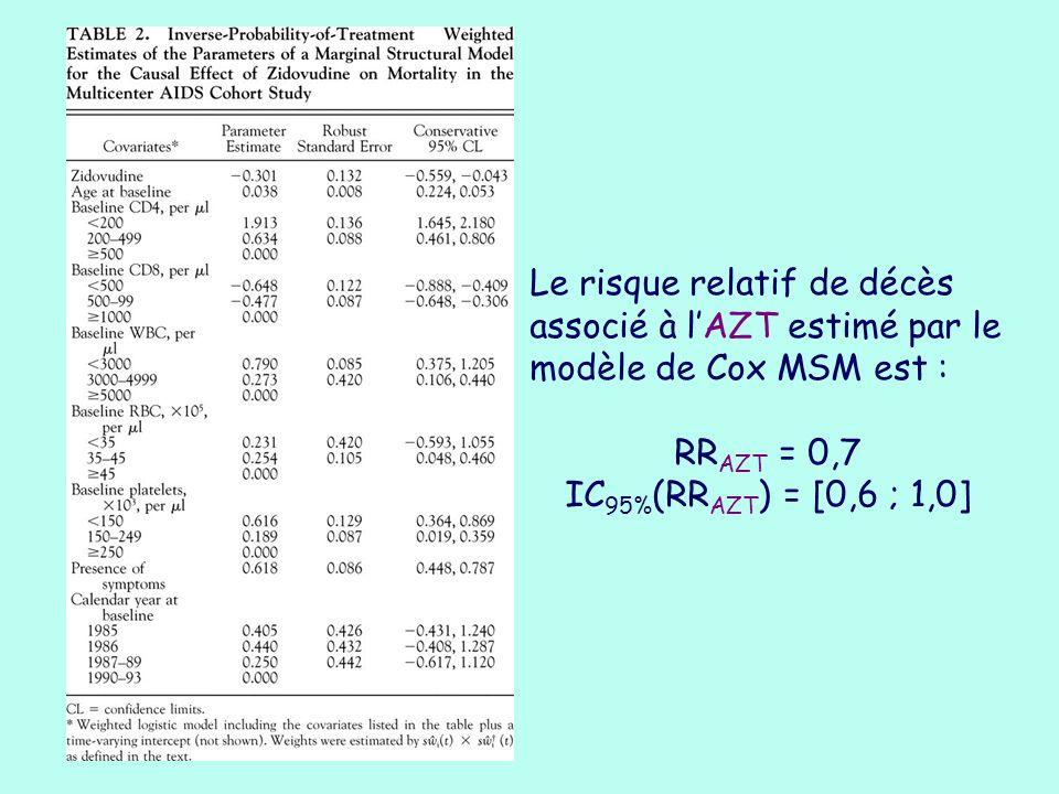 Le risque relatif de décès associé à lAZT estimé par le modèle de Cox MSM est : RR AZT = 0,7 IC 95% (RR AZT ) = [0,6 ; 1,0]