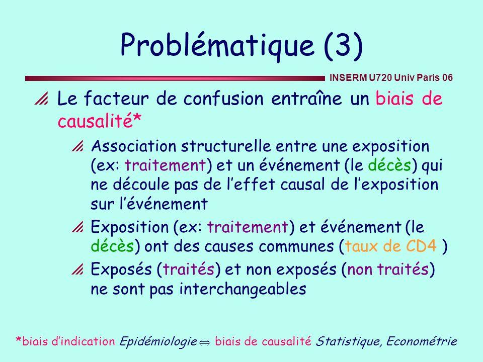 INSERM U720 Univ Paris 06 Problématique (3) Le facteur de confusion entraîne un biais de causalité* Association structurelle entre une exposition (ex: