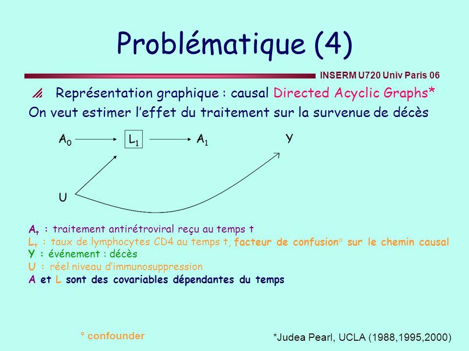 INSERM U720 Univ Paris 06 Calculs des poids stabilisés (2) Etape 2: Introduction de la censure à droite Soit C indicateur de censure à droite (C( t )=1 si censure, 0 sinon), pour estimer 1, le modèle de Cox pondéré est ajusté par une nouvelle pondération Où A(-1)= 0 et C(-1)= 0 par d é finition sw i (t) = t k = 0 pr [C( k )= 0 /C( k-1 )= 0, A( k -1)=a i ( k -1), V = v i ) pr [C( k )= 0 /C( k-1 )= 0, A( k -1)=a i ( k -1), L ( k -1)= l i ( k -1) )