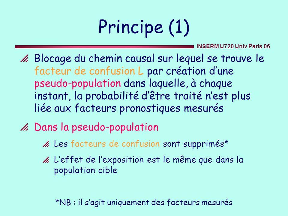 INSERM U720 Univ Paris 06 Modèle de Cox classique (1) Modèle de Cox classique avec le traitement dépendant du temps, estimation du risque de décès proportionnel en t T ( t /Ā( t ), V ) = 0 ( t ) exp( 1 A( t ) + 2 V ) où T est le délai entre linclusion et le décès du sujet A(t) est lexposition à lAZT du sujet au temps t Ā(t) est lantécédent dexposition du sujet à lAZT au temps t V est le vecteur des covariables en baseline