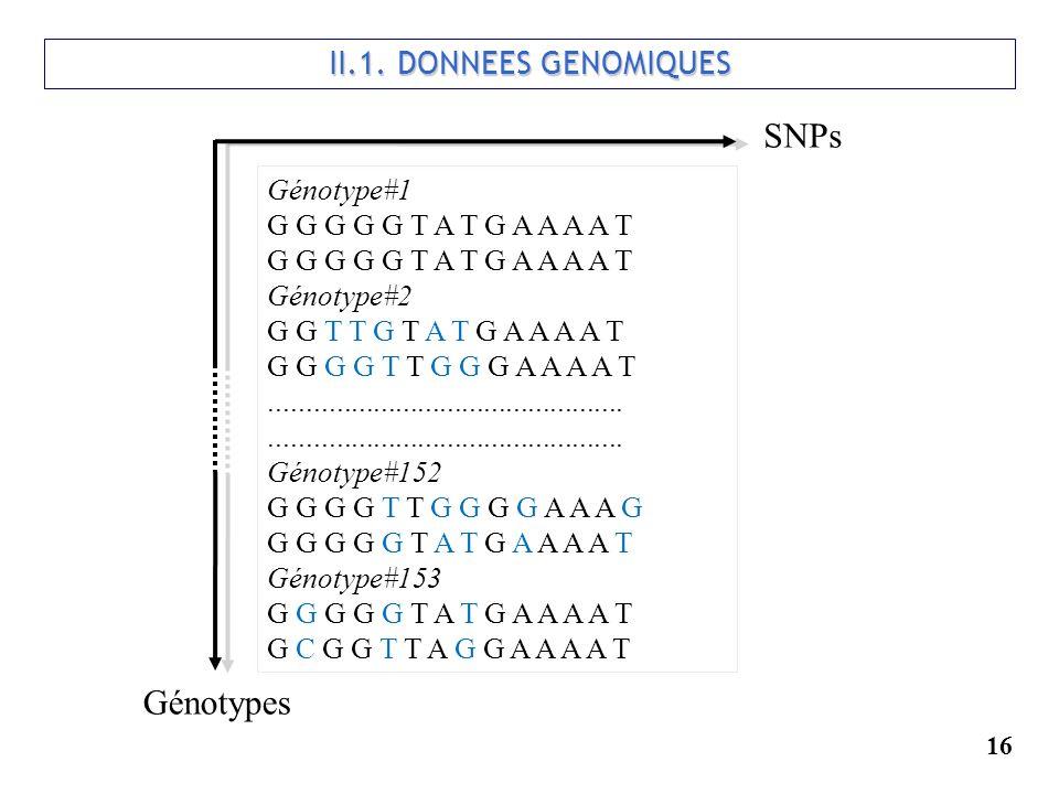 16 II.1. DONNEES GENOMIQUES Génotype#1 G G G G G T A T G A A A A T Génotype#2 G G T T G T A T G A A A A T G G G G T T G G G A A A A T.................
