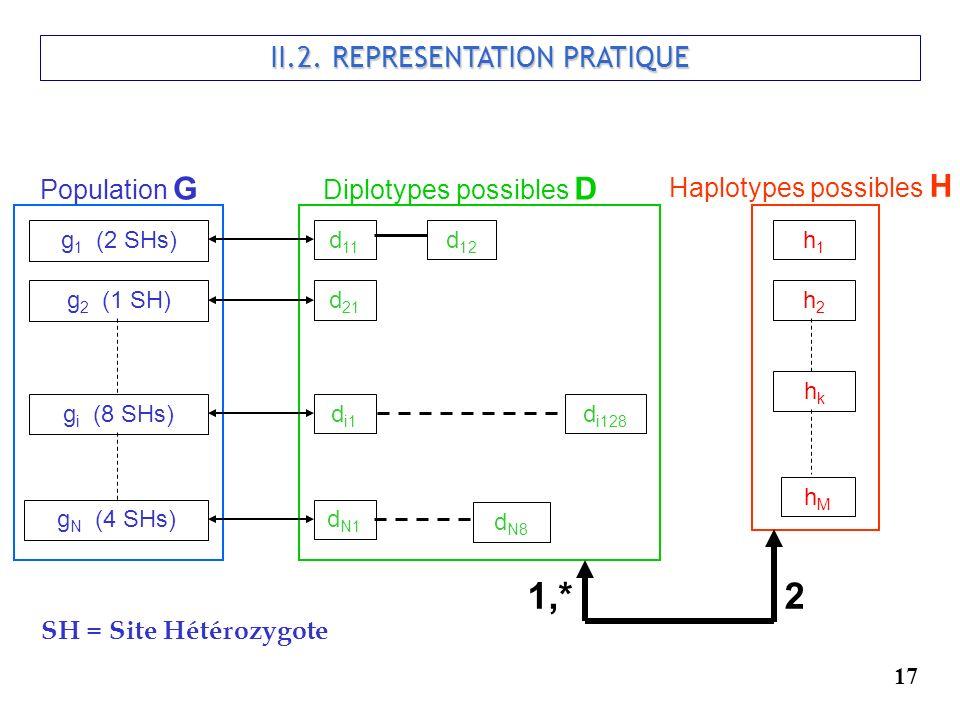 17 g 1 (2 SHs) g 2 (1 SH) g i (8 SHs) g N (4 SHs) d 11 d 12 d 21 d i1 d i128 d N1 d N8 h1h1 h2h2 hkhk hMhM Diplotypes possibles D 1,*2 Population G Ha