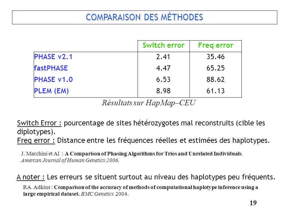COMPARAISON DES MÉTHODES Switch errorFreq error PHASE v2.12.4135.46 fastPHASE4.4765.25 PHASE v1.06.5388.62 PLEM (EM)8.9861.13 19 Switch Error : pource