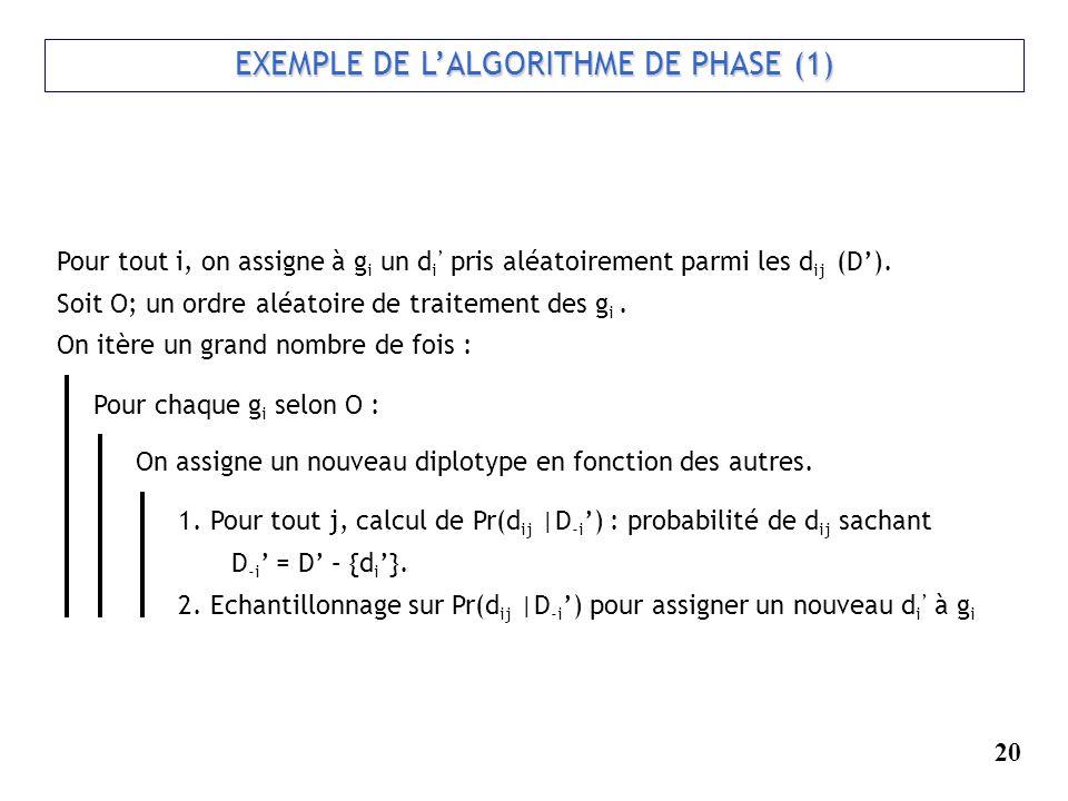20 EXEMPLE DE LALGORITHME DE PHASE (1) EXEMPLE DE LALGORITHME DE PHASE (1) Pour tout i, on assigne à g i un d i pris aléatoirement parmi les d ij (D).