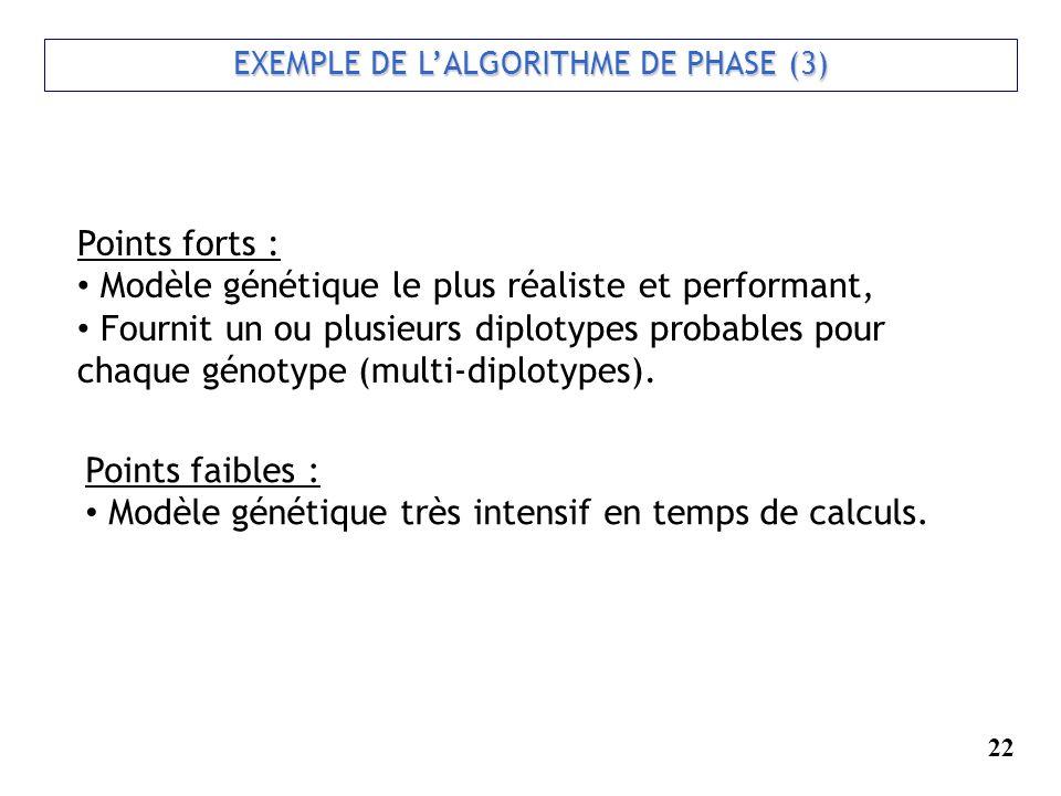 EXEMPLE DE LALGORITHME DE PHASE (3) EXEMPLE DE LALGORITHME DE PHASE (3) Points forts : Modèle génétique le plus réaliste et performant, Fournit un ou