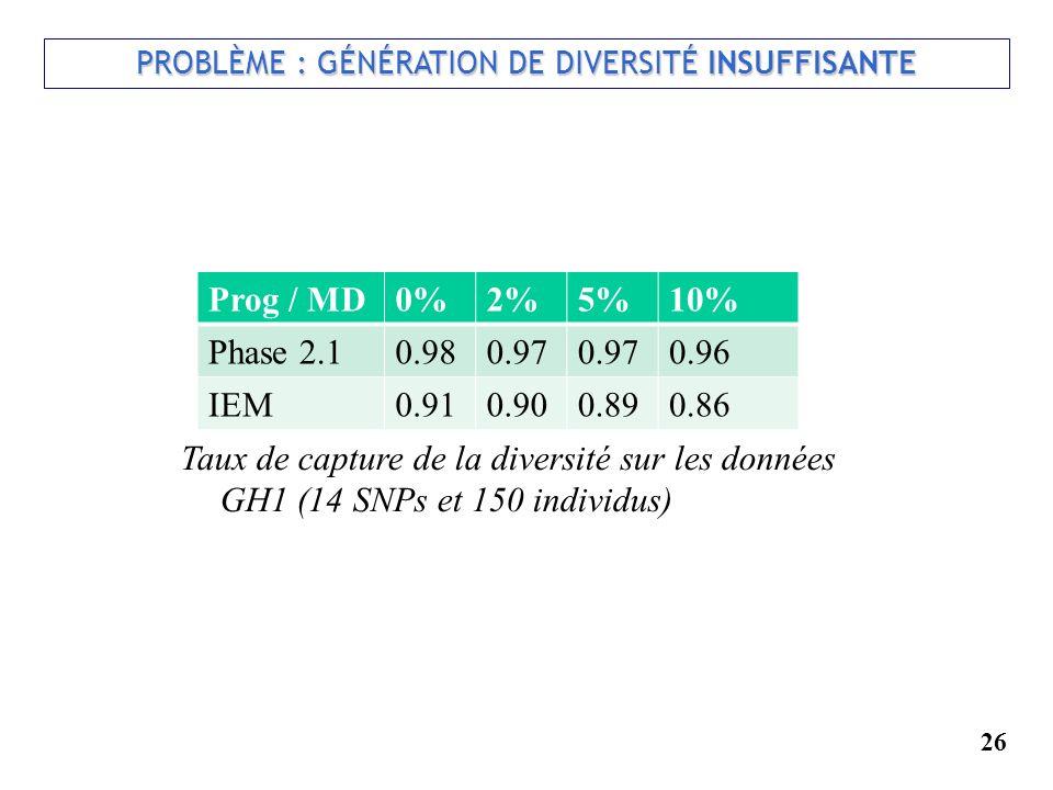 26 PROBLÈME : GÉNÉRATION DE DIVERSITÉ INSUFFISANTE Taux de capture de la diversité sur les données GH1 (14 SNPs et 150 individus) Prog / MD0%2%5%10% P