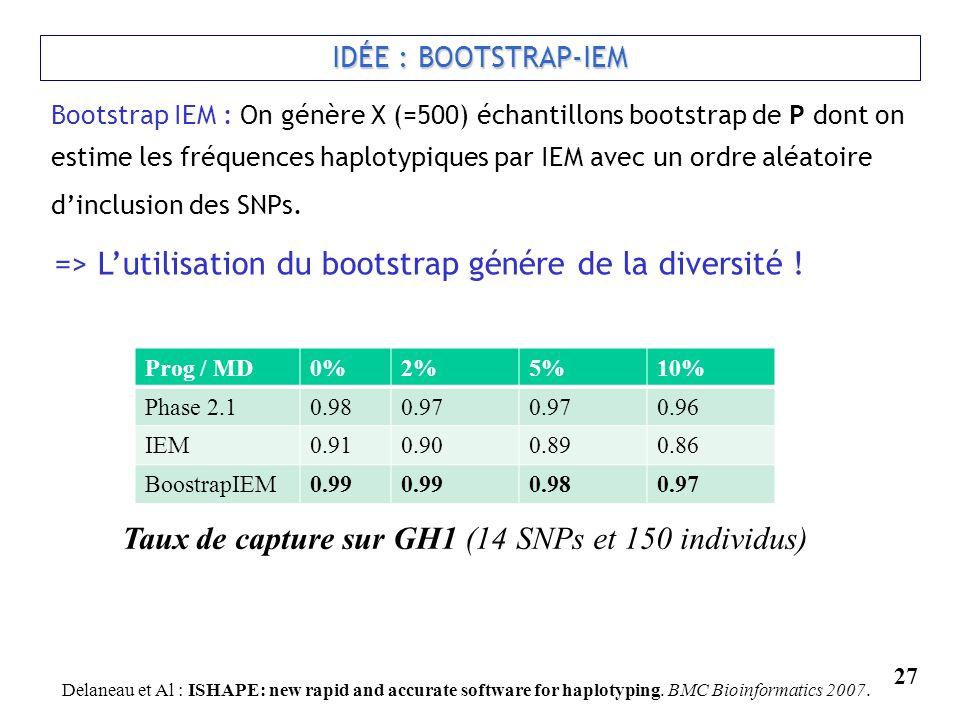 27 IDÉE : BOOTSTRAP-IEM Bootstrap IEM : On génère X (=500) échantillons bootstrap de P dont on estime les fréquences haplotypiques par IEM avec un ord