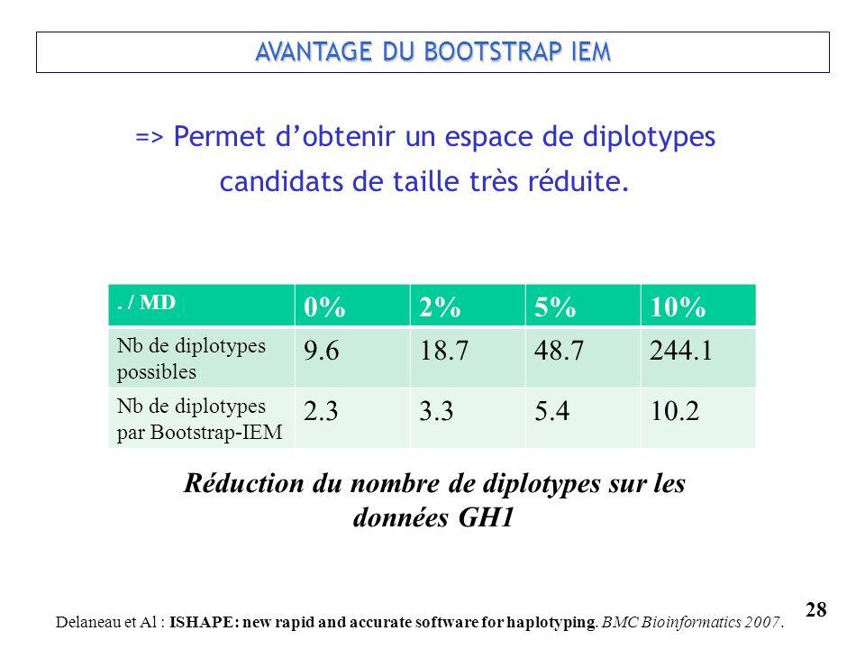 28 AVANTAGE DU BOOTSTRAP IEM => Permet dobtenir un espace de diplotypes candidats de taille très réduite. Réduction du nombre de diplotypes sur les do