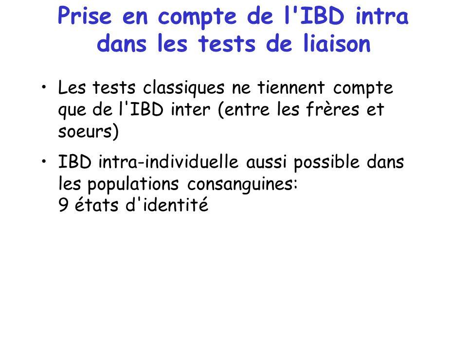 Prise en compte de l'IBD intra dans les tests de liaison Les tests classiques ne tiennent compte que de l'IBD inter (entre les frères et soeurs) IBD i