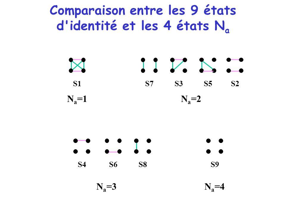 Comparaison entre les 9 états d'identité et les 4 états N a S1 S8 S7 S5S3S2 S4 S6 S9 N a =1N a =2 N a =3N a =4