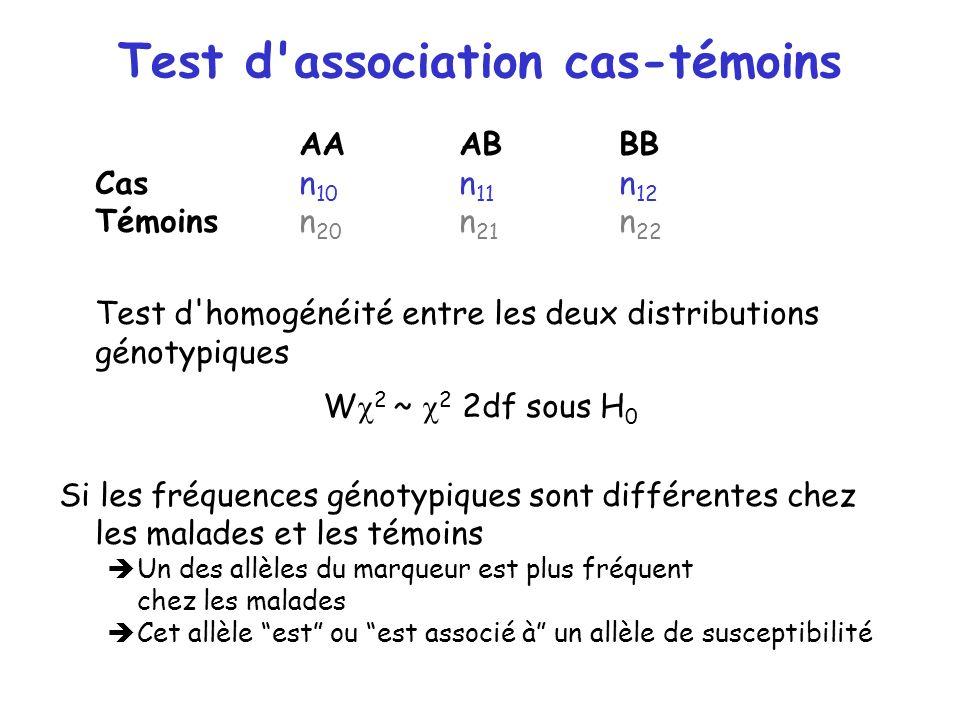 Test d'association cas-témoins AAABBB Casn 10 n 11 n 12 Témoinsn 20 n 21 n 22 Test d'homogénéité entre les deux distributions génotypiques W 2 ~ 2 2df