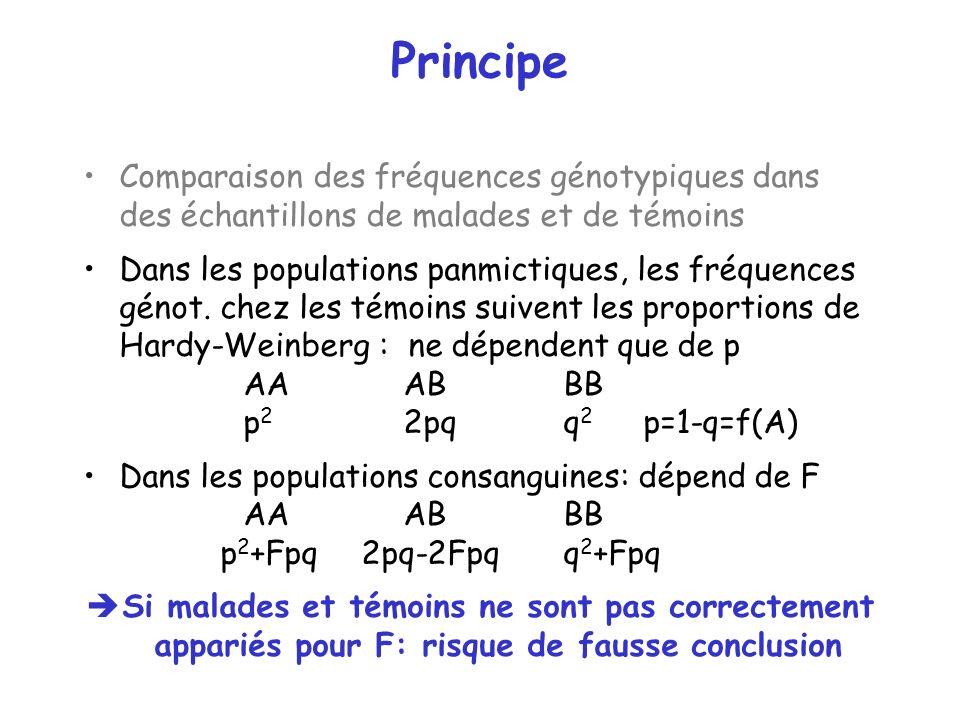 Principe Comparaison des fréquences génotypiques dans des échantillons de malades et de témoins Dans les populations panmictiques, les fréquences géno