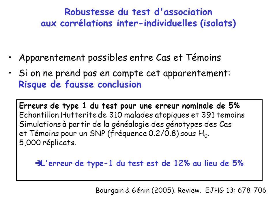 Robustesse du test d'association aux corrélations inter-individuelles (isolats) Bourgain & Génin (2005). Review. EJHG 13: 678-706 Apparentement possib