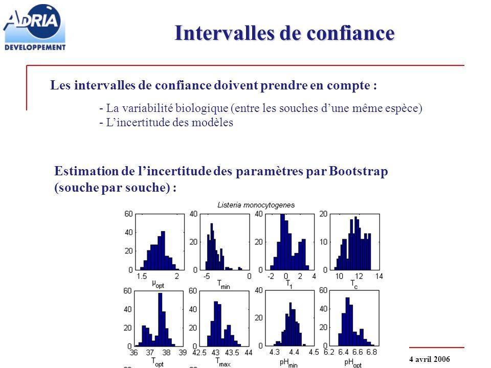 SMAI : 4 e rencontres Math - Industriele 4 avril 2006 Intervalles de confiance Les intervalles de confiance doivent prendre en compte : - La variabilité biologique (entre les souches dune même espèce) - Lincertitude des modèles Estimation de lincertitude des paramètres par Bootstrap (souche par souche) :