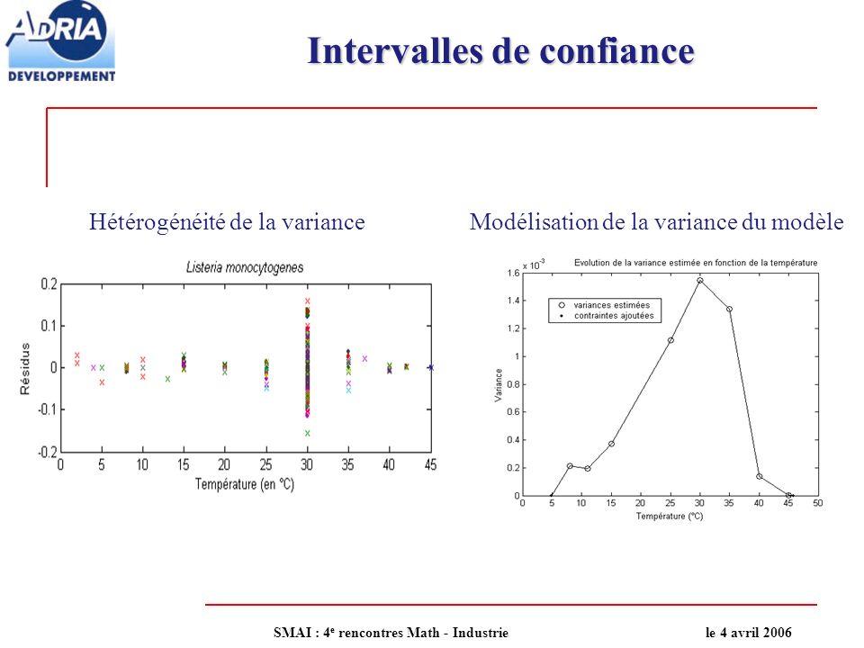 Intervalles de confiance Modélisation de la variance du modèleHétérogénéité de la variance SMAI : 4 e rencontres Math - Industriele 4 avril 2006