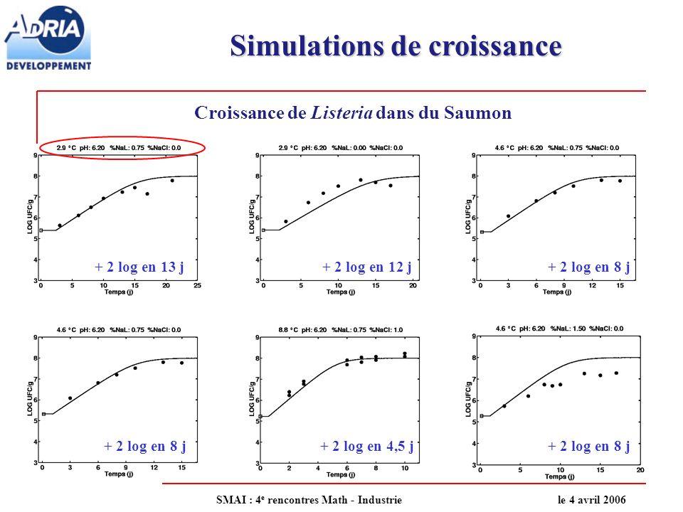 Simulations de croissance Croissance de Listeria dans du Saumon + 2 log en 13 j+ 2 log en 12 j+ 2 log en 8 j + 2 log en 4,5 j+ 2 log en 8 j SMAI : 4 e