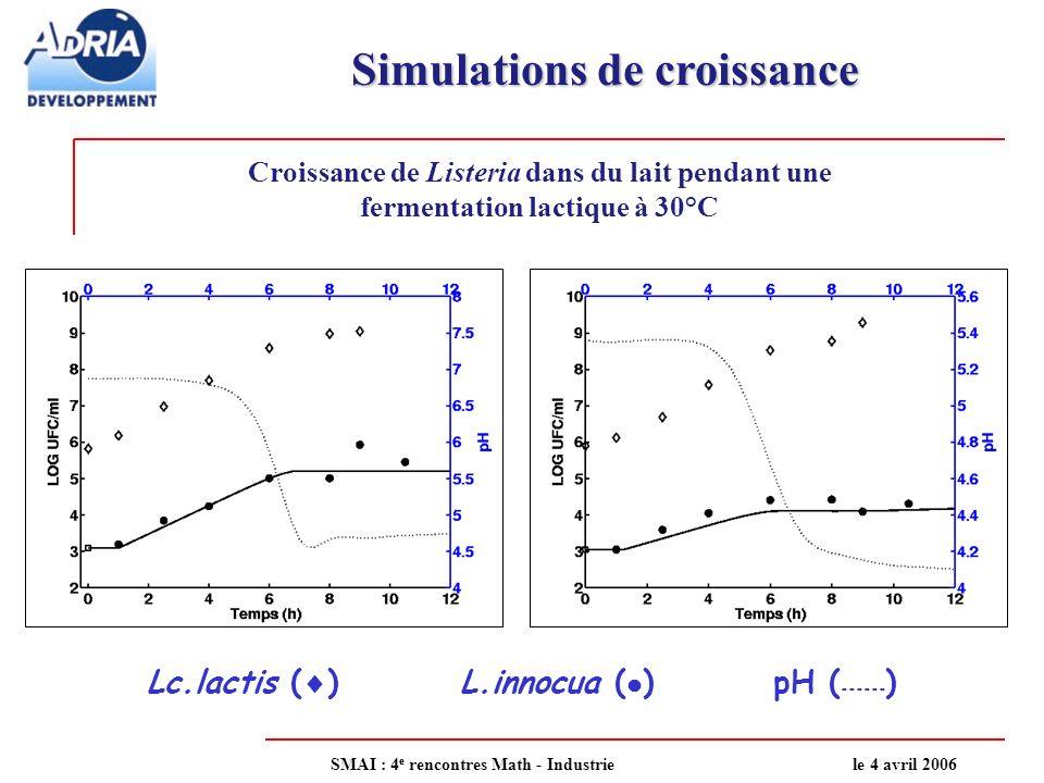 Lc.lactis ( )L.innocua ( ) pH ( ------ ) Simulations de croissance Croissance de Listeria dans du lait pendant une fermentation lactique à 30°C SMAI :