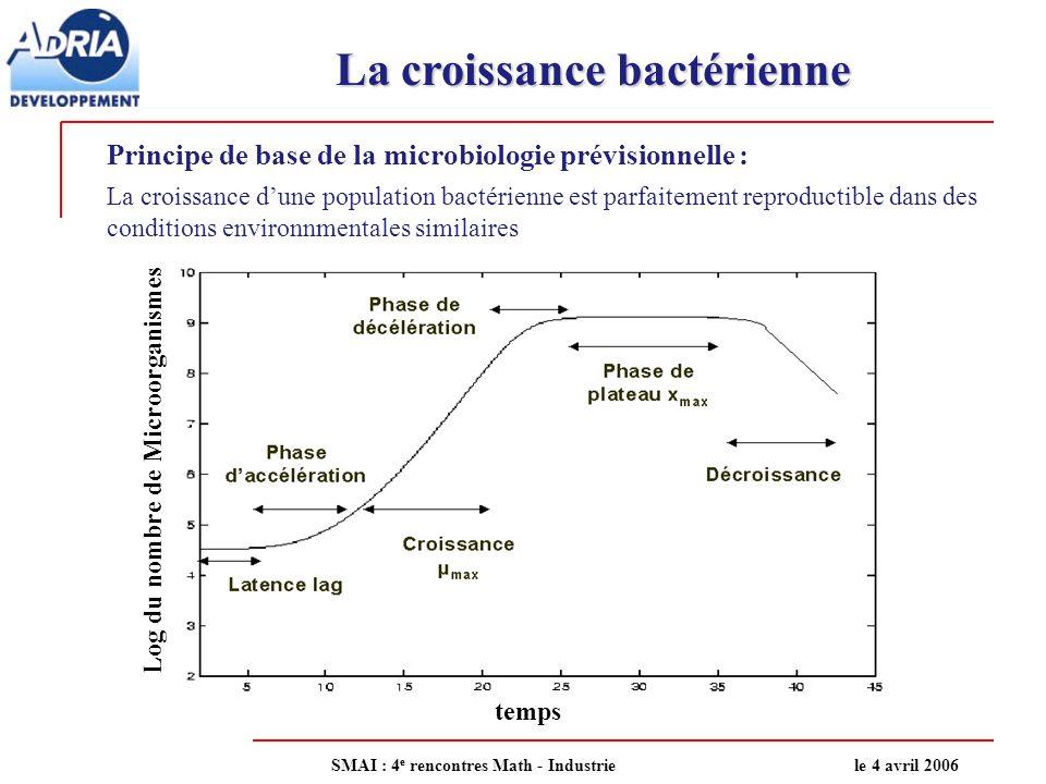 La croissance bactérienne temps Log du nombre de Microorganismes Principe de base de la microbiologie prévisionnelle : La croissance dune population b