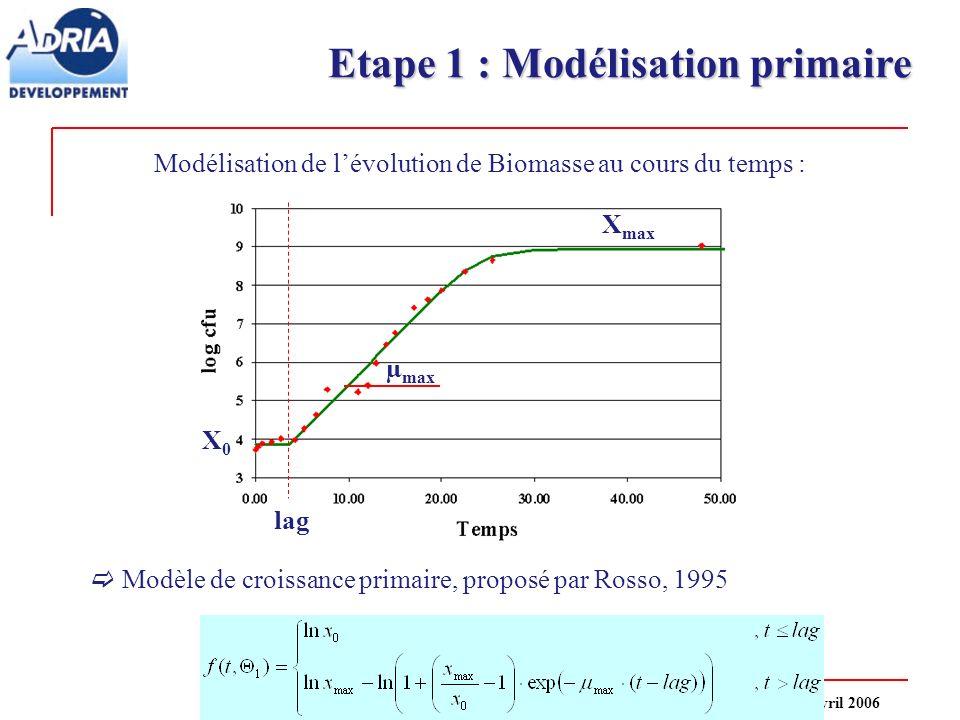 Etape 1 : Modélisation primaire Modèle de croissance primaire, proposé par Rosso, 1995 X0X0 X max lag µ max Modélisation de lévolution de Biomasse au
