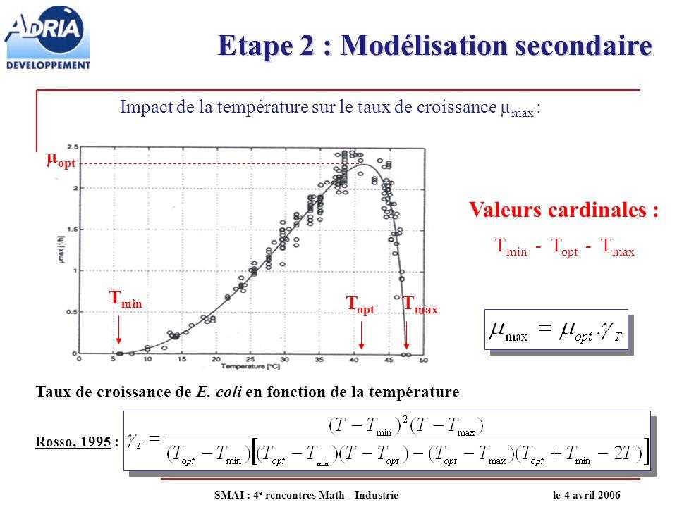 Etape 2 : Modélisation secondaire Paramètres caractéristiques de la croissance : Température :- Minimale (T min ) - Optimale (T opt ) - Maximale (T max ) pH :- Minimal (pH min ) - Optimal (pH opt ) Aw :- Minimale (Aw min ) - Optimale (Aw opt ) Inhibiteur : (acide organique) - Concentration minimale inhibitrice (CMI) - Paramètre de forme ( ) SMAI : 4 e rencontres Math - Industriele 4 avril 2006