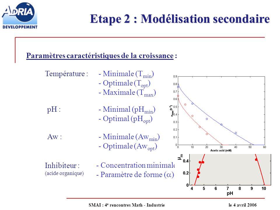 Etape 2 : Modélisation secondaire Paramètres caractéristiques de la croissance : Température :- Minimale (T min ) - Optimale (T opt ) - Maximale (T max ) pH :- Minimal (pH min ) - Optimal (pH opt ) Aw :- Minimale (Aw min ) - Optimale (Aw opt ) Inhibiteur : (acide organique) - Concentration minimale inhibitrice (CMI) - Paramètre de forme ( ) T pH aw AH + prise en compte de laliment : Paramètre unique µ opt Paramètres propres au Micro-organismes SMAI : 4 e rencontres Math - Industriele 4 avril 2006