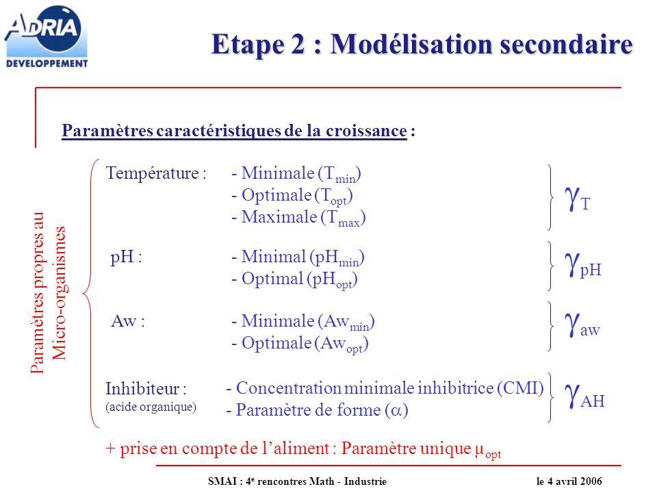 Etape 2 : Modélisation secondaire Si on considère tous les effets multiplicatifs, alors un modèle global peut sécrire sous la forme (Zwietering, 1992) : µ max = µ opt µ max = µ opt (T) µ max = µ opt (T) (aw) µ max = µ opt (T) (aw) (pH) Prise en compte de leffet matrice 4 facteurs environnementaux (AH) (AH) SMAI : 4 e rencontres Math - Industriele 4 avril 2006