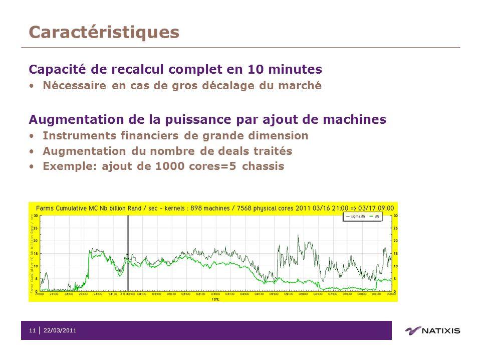22/03/201111 Caractéristiques Capacité de recalcul complet en 10 minutes Nécessaire en cas de gros décalage du marché Augmentation de la puissance par