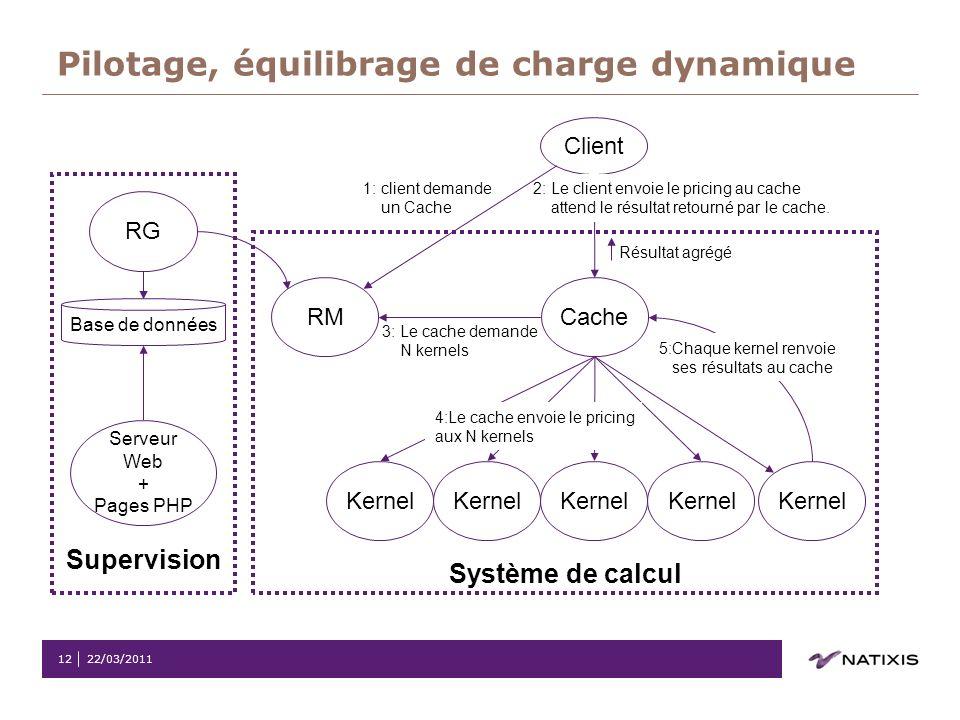 22/03/201112 Pilotage, équilibrage de charge dynamique Système de calcul Supervision Client Cache Kernel RM 1: client demande un Cache 2: Le client en