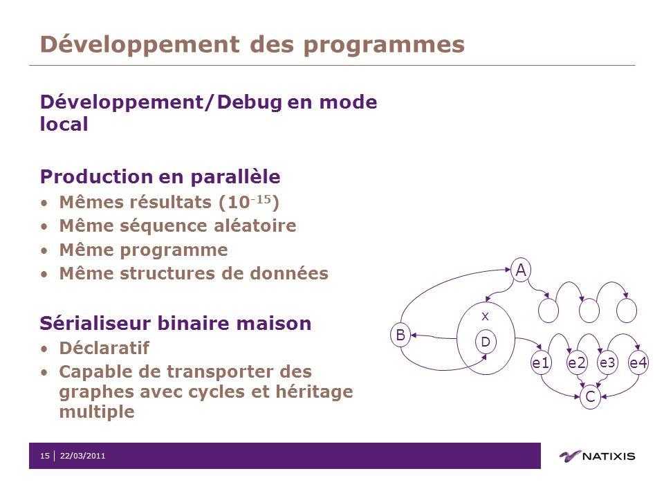 22/03/201115 Développement des programmes Développement/Debug en mode local Production en parallèle Mêmes résultats (10 -15 ) Même séquence aléatoire