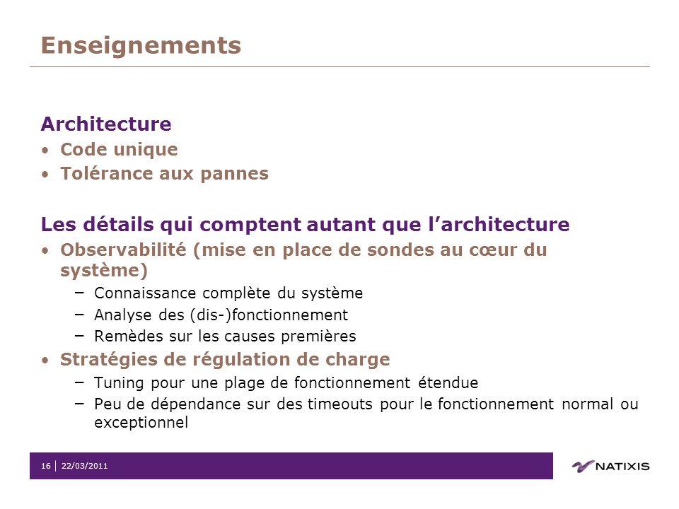 22/03/201116 Enseignements Architecture Code unique Tolérance aux pannes Les détails qui comptent autant que larchitecture Observabilité (mise en plac