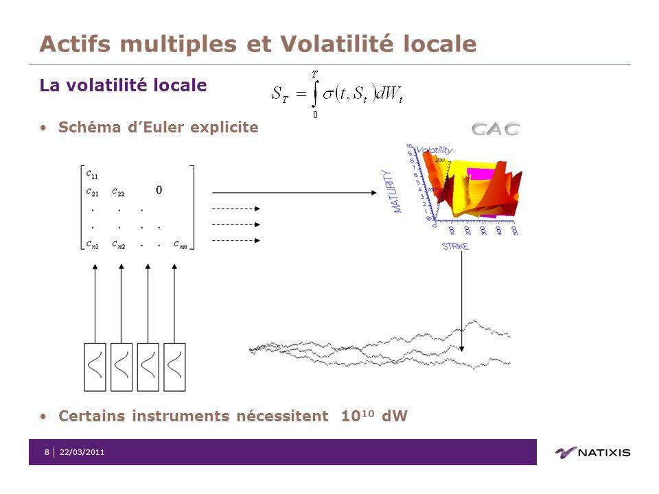 22/03/20118 Actifs multiples et Volatilité locale La volatilité locale Schéma dEuler explicite Certains instruments nécessitent 10 10 dW