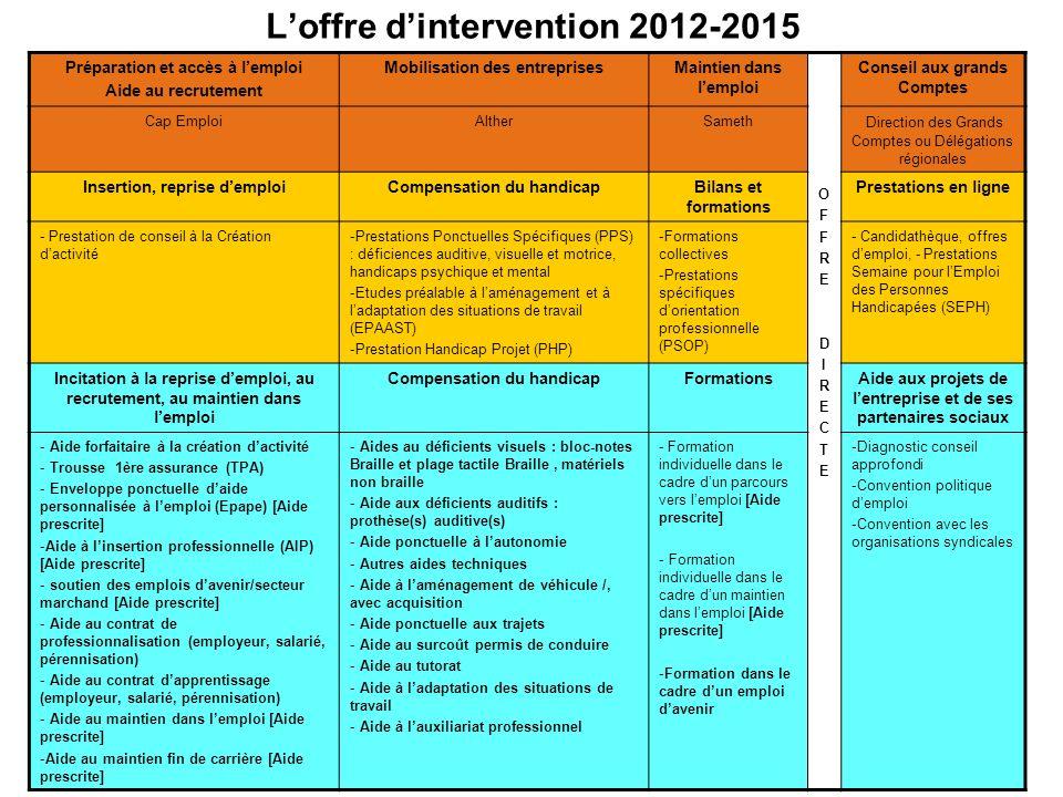 Loffre dintervention 2012-2015 Préparation et accès à lemploi Aide au recrutement Mobilisation des entreprisesMaintien dans lemploi OFFREDIRECTEOFFRED