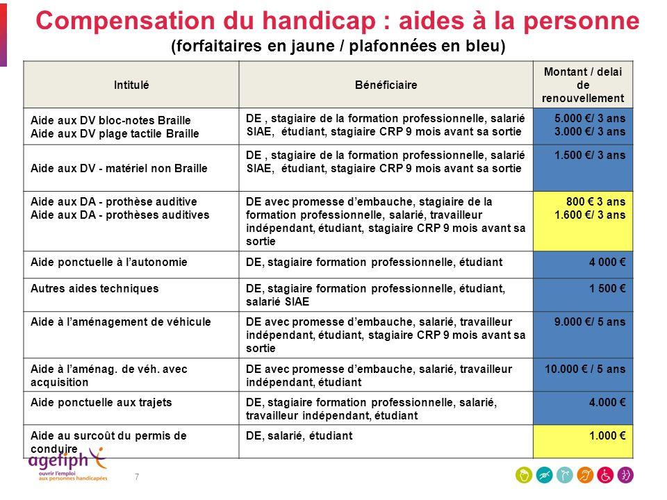 7 Compensation du handicap : aides à la personne (forfaitaires en jaune / plafonnées en bleu) IntituléBénéficiaire Montant / delai de renouvellement A