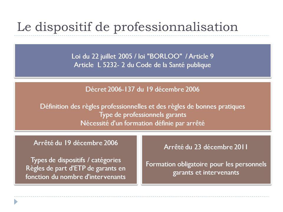 Le dispositif de professionnalisation Loi du 22 juillet 2005 / loi
