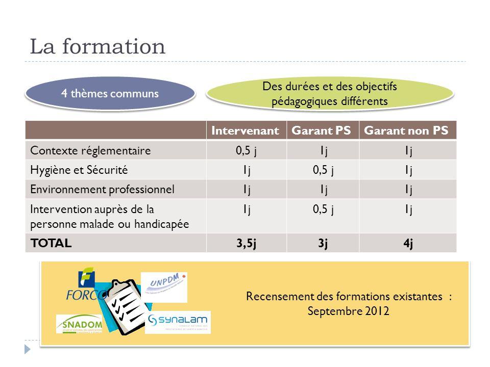 Recensement des formations existantes : Septembre 2012 La formation IntervenantGarant PSGarant non PS Contexte réglementaire0,5 j1j Hygiène et Sécurit