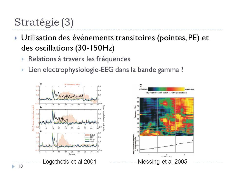 Stratégie(3) Utilisation des événements transitoires (pointes, PE) et des oscillations (30-150Hz) Relations à travers les fréquences Lien electrophysi