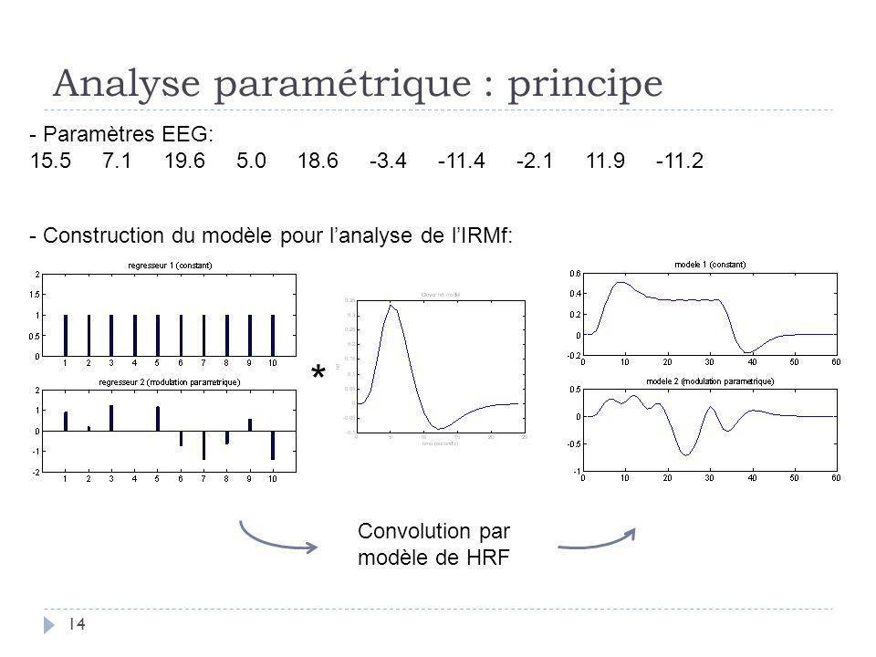 Analyse paramétrique : principe * Convolution par modèle de HRF - Paramètres EEG: 15.5 7.1 19.6 5.0 18.6 -3.4 -11.4 -2.1 11.9 -11.2 - Construction du