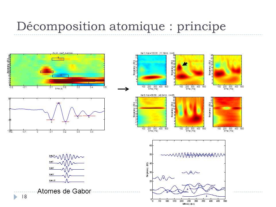 Décomposition atomique : principe Atomes de Gabor 18