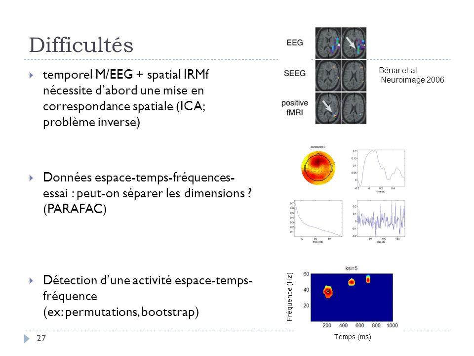 Difficultés temporel M/EEG + spatial IRMf nécessite dabord une mise en correspondance spatiale (ICA; problème inverse) Données espace-temps-fréquences