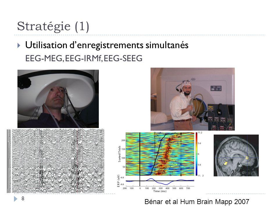 Stratégie (1) Utilisation denregistrements simultanés EEG-MEG, EEG-IRMf, EEG-SEEG Bénar et al Hum Brain Mapp 2007 8