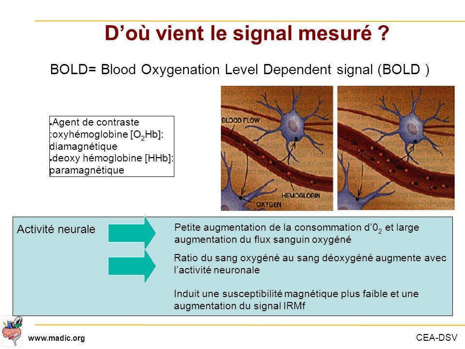CEA-DSV www.madic.org Doù vient le signal mesuré ? O 2 Hb]: Agent de contraste :oxyhémoglobine [O 2 Hb]: diamagnétique HHb] deoxy hémoglobine [HHb]: p