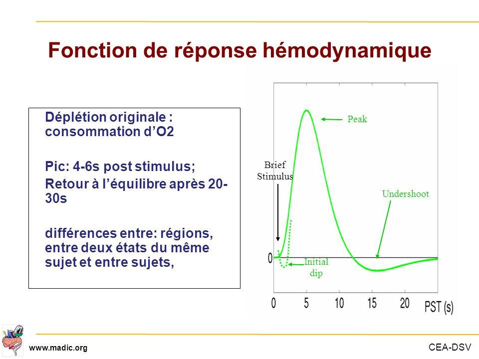 CEA-DSV www.madic.org Fonction de réponse hémodynamique Brief Stimulus Undershoot Initial dip Peak Déplétion originale : consommation dO2 Pic: 4-6s po